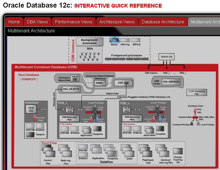 Oracle 12c Architecture